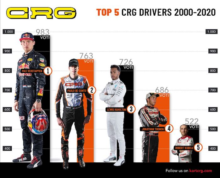 Max Verstappen elegido mejor conductor de CRG de los últimos 20 años